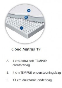 matras tempur cloud 19